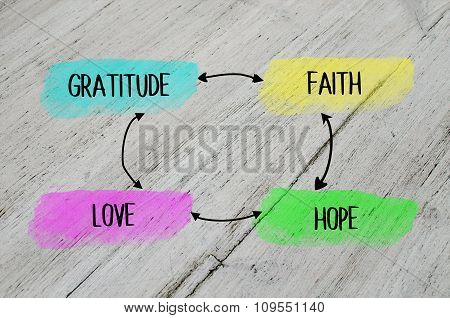 Gratitude, faith, love, hope plan