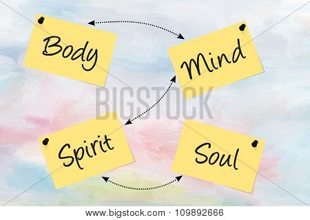 Body, mind, spirit, soul, written on paper notes