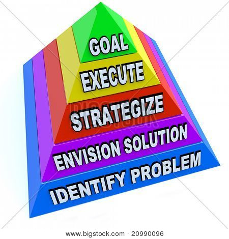 A pyramid depicting the steps of identifying a problem, envisioning a solution, strategic plan, executing the process and reaching the goal successfully