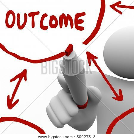 The word Outcome circled on a white board in red marker to illustrate end results, realized goal, completed mission and workflow to achieve an objective