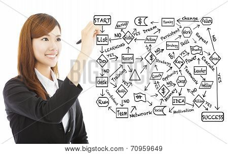Young Business Woman Draw A Flow Chart About Success Planning