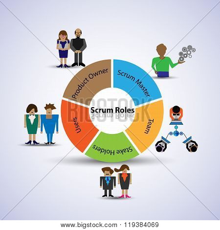 Concept Of Members Who Are All Involved In The Scrum Agile Process