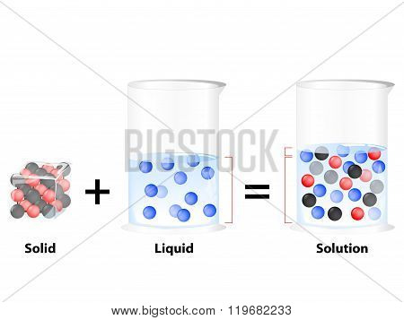 Solution. Solid In Liquid