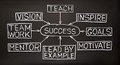 stock photo of mentoring  - Success flow chart made with white chalk on a blackboard - JPG
