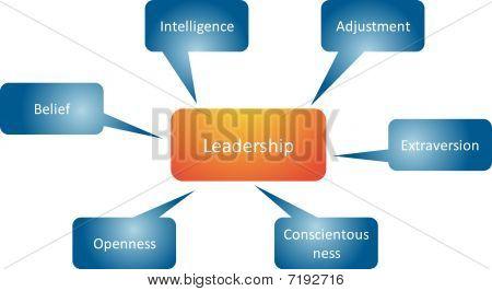 Leadership Traits Business Diagram