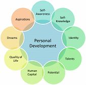 pic of human resource management  - Personal development management business strategy concept diagram illustration - JPG