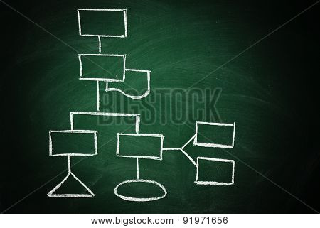 flowchart on blackboard Organization and planning concept