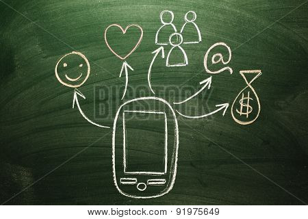 multitasking mobile devices Innovation and technology concept sketched on chalkboard