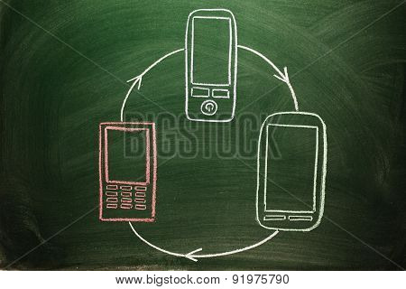 connected mobile devices on a green chalkboard