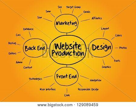 Website Production Mind Map Flowchart