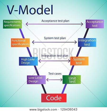 Concept of Software Development Life Cycle - V Model