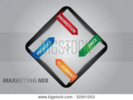 Marketing Mix Concept