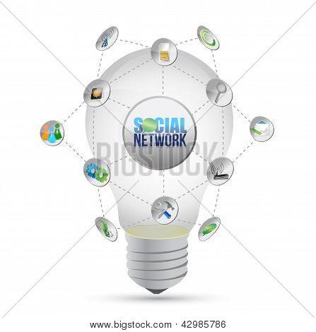 Social Media Network Idea