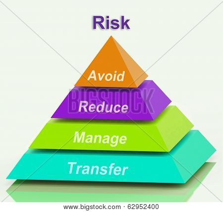 Risk Pyramid Means Avoid Reduce Manage And Transfer