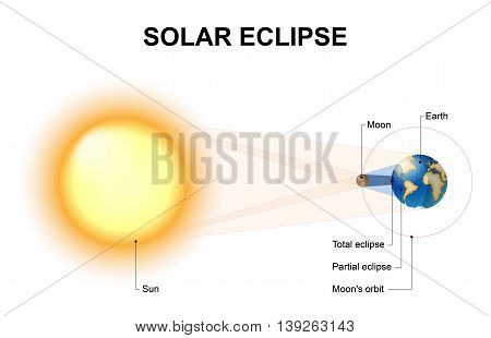 Solar eclipses occur when the Moon comes between the Sun and the Earth. The shadow cast by the Moon can be divided by geometry into the completely shadowed umbra and the partially shadowed penumbra.