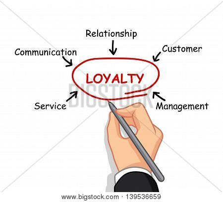 male hand cartoon writing loyalty concept for you design