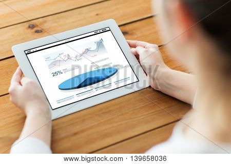 technology, people, statistics and business concept - close up of woman with charts on tablet pc computer screen on wooden table