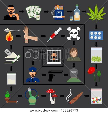 Addiction cycle. Drug addiction and crime, imprisonment and death infographics. Vector illustration