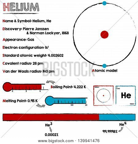 Large and detailed infographic about the element of Helium.