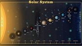 High Detailed Set Solar System Poster With Scientific Information, Vector. Set Of Universe Infograph poster
