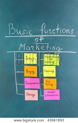 Scheme of basic functions of marketing. Colorful sticky papers on board