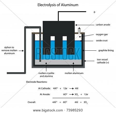 Aluminum Smelting By Electrolysis.