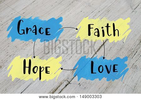Grace, faith, hope, love, chart with important values in life