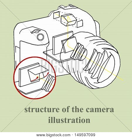 Structure of the camera illustration image industry