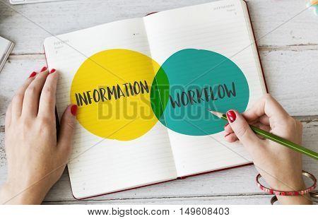 Information Workflow Ideas Motivation Circles Concept