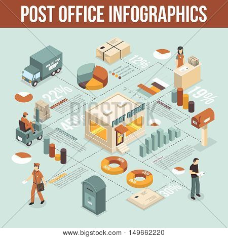 Post office isometric infographics with working staff visitor lifting truck postman mailbox decorative icons vector illustration