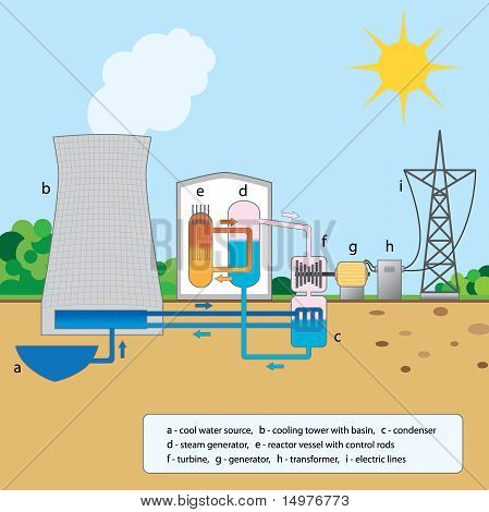 Colorful graphic explaining nuclear reactor