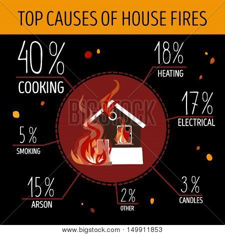 Top causes of house fires. Infographics. The burning house in the center of the picture. Vector illustration.