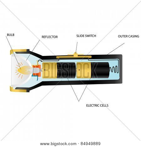 Illustration showing parts of a flashlight
