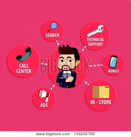 Omni channel business concept  eps10 vector illustration design
