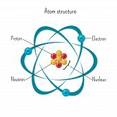 Simple Model Of Atom Structure With Electrons Orbiting Nucleus Of Three Protons And Neutrons. Scienc poster