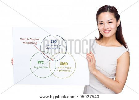 Woman holding with white poster presenting search engine marketing concept
