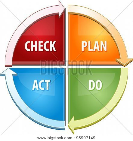 Business strategy concept infographic diagram illustration of Check Plan Act Do