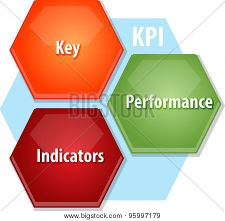 Business strategy concept infographic diagram illustration of KPI Key Performance Indicators