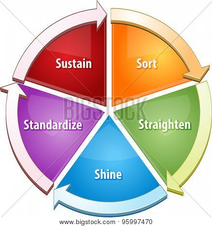 Business strategy concept infographic diagram illustration of 5S concept sort straighten shine standardize sustain