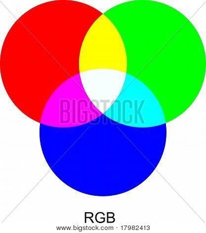 Modos de cor RGB.