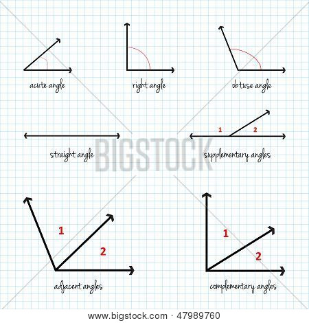 Mathematical Angles Signs