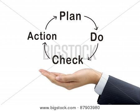 Pdca Word Holding By Businessman's Hand