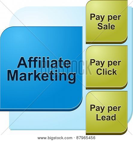 business strategy concept infographic diagram illustration of affiliate marketing