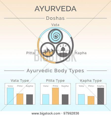 Ayurveda doshas: vata, pitta, kapha. Ayurvedic body types.