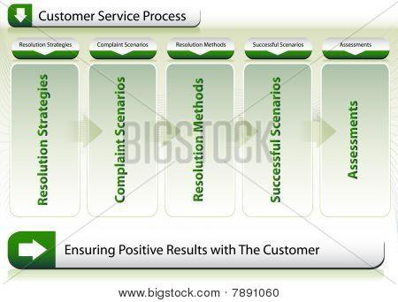 Customer Service Process