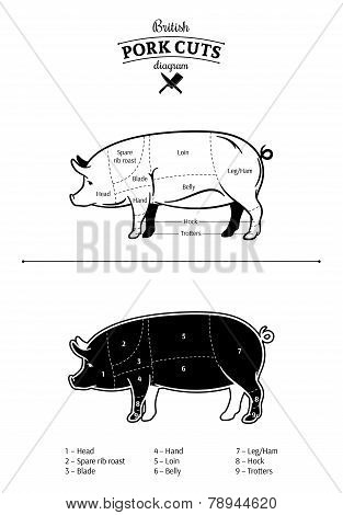 British Pork Cuts Diagram