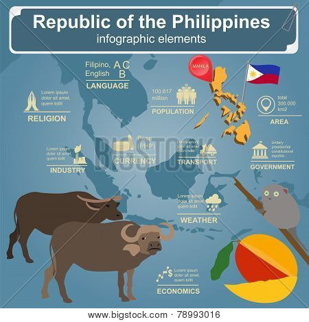Philippines  Infographics, Statistical Data, Sights.
