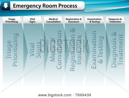 Emergency Room Process