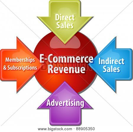 business strategy concept infographic diagram illustration of e-commerce revenue sources
