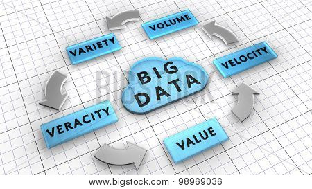 The five Vs: Volume, Velocity, Variety, Veracity, Value are the Big data characteristics.
